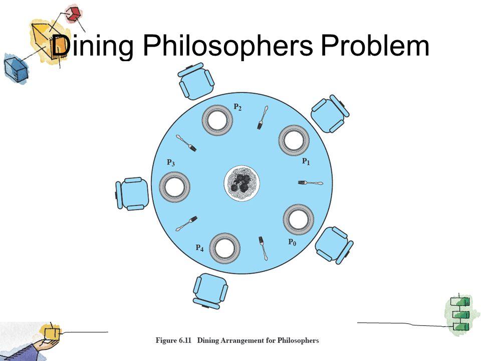 Dining Philosophers Problem