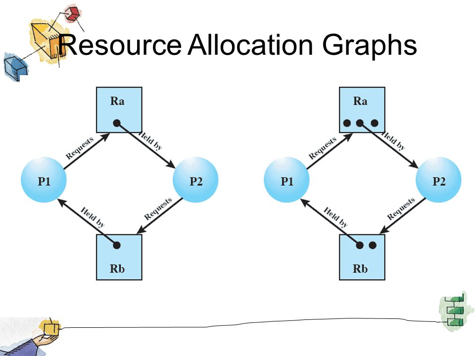 Resource Allocation Graphs