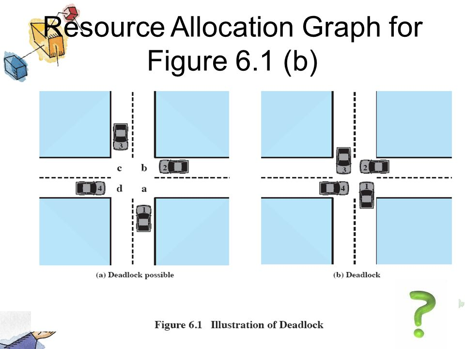 Resource Allocation Graph for Figure 6.1 (b)
