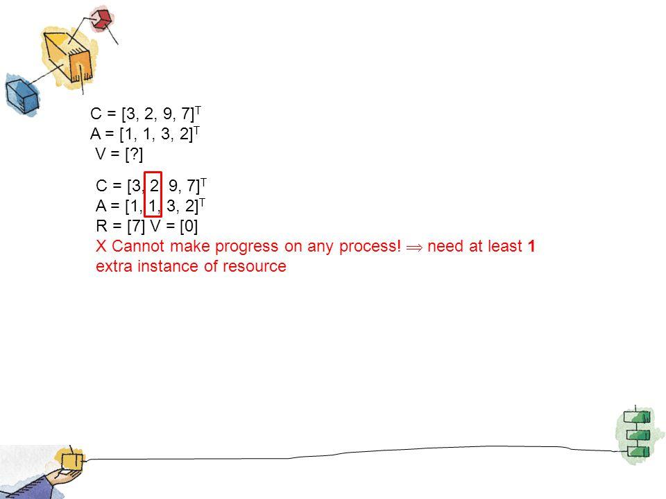 C = [3, 2, 9, 7] T A = [1, 1, 3, 2] T V = [?] C = [3, 2, 9, 7] T A = [1, 1, 3, 2] T R = [7] V = [0] X Cannot make progress on any process! need at lea
