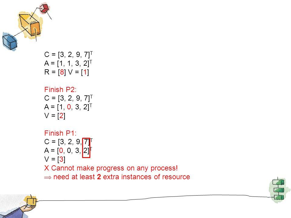 C = [3, 2, 9, 7] T A = [1, 1, 3, 2] T R = [8] V = [1] Finish P2: C = [3, 2, 9, 7] T A = [1, 0, 3, 2] T V = [2] Finish P1: C = [3, 2, 9, 7] T A = [0, 0, 3, 2] T V = [3] X Cannot make progress on any process.