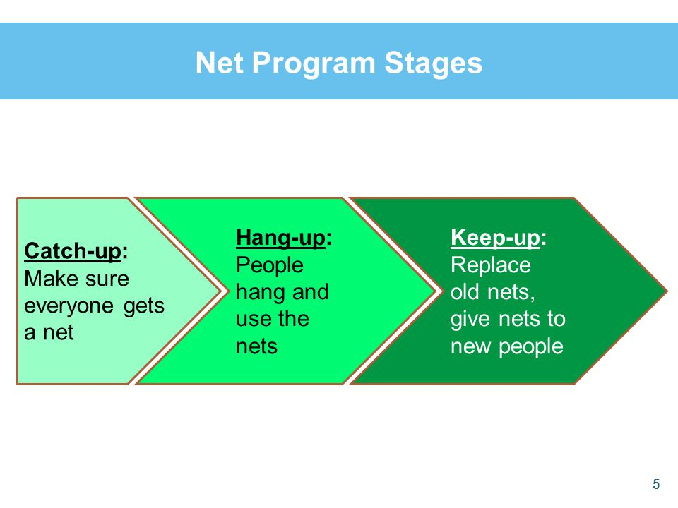 Net Program Stages 5 Catch-up: Make sure everyone gets a net Hang-up: People hang and use the nets Keep-up: Replace old nets, give nets to new people
