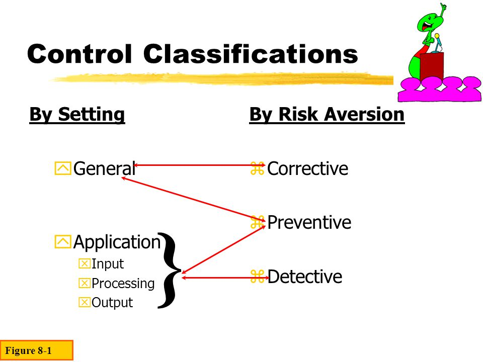 General Controls General Controls pertain to all activities involving a firms AIS and resources (assets).