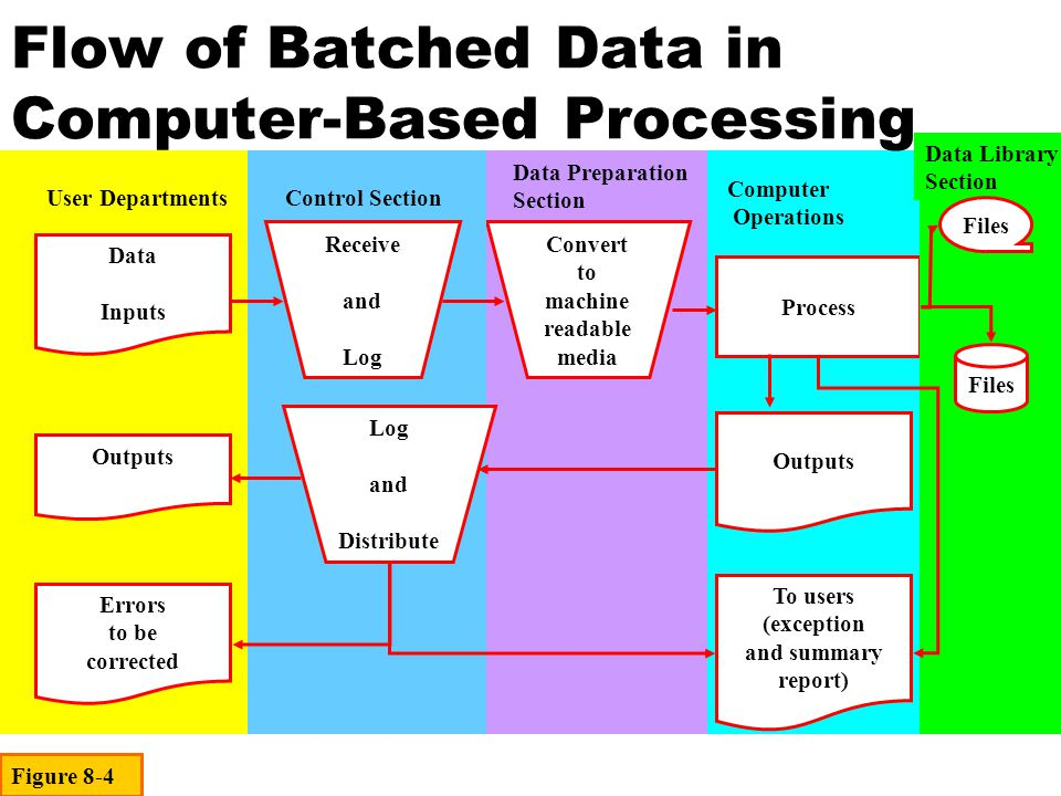 Batch Files Online Files Online Files (or data library for removable disks and backups Process Computer Operations Data Inputs Displayed Outputs Printed or Plotted Outputs User Departments Segregation of Functions in a Direct/Immediate Processing System Figure 8-6