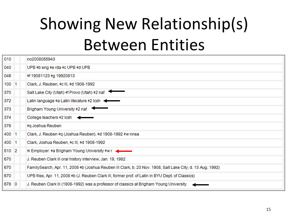 15 Showing New Relationship(s) Between Entities