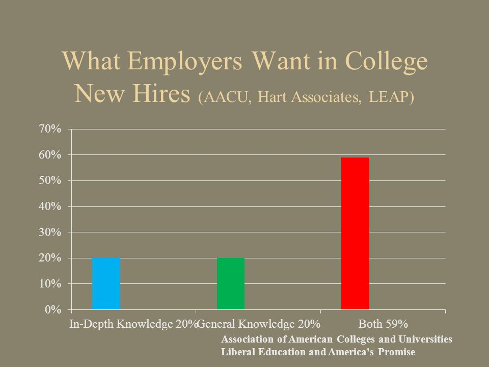 What Employers Want in College New Hires (AACU, Hart Associates, LEAP) Association of American Colleges and Universities Liberal Education and America s Promise