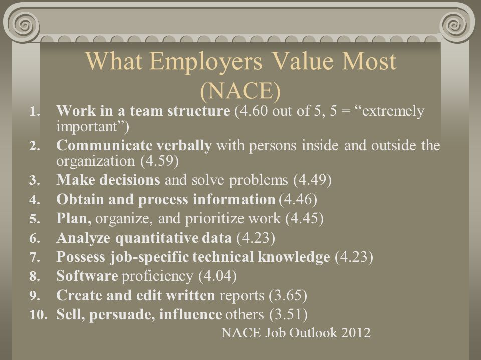 What Employers Value Most (NACE) 1.