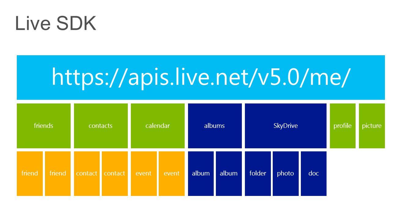 https://apis.live.net/v5.0/me/ friends friend contacts contact calendar event albums album SkyDrive folderphotodoc profilepicture