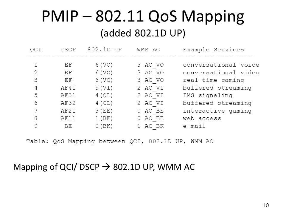 QCI DSCP 802.1D UP WMM AC Example Services ------------------------------------------------------------ 1 EF 6(VO) 3 AC_VO conversational voice 2 EF 6