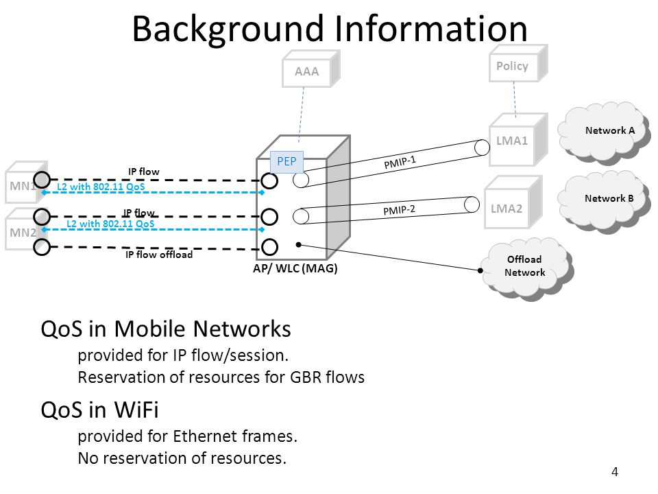 Background Information QoS in Mobile Networks provided for IP flow/session. Reservation of resources for GBR flows QoS in WiFi provided for Ethernet f