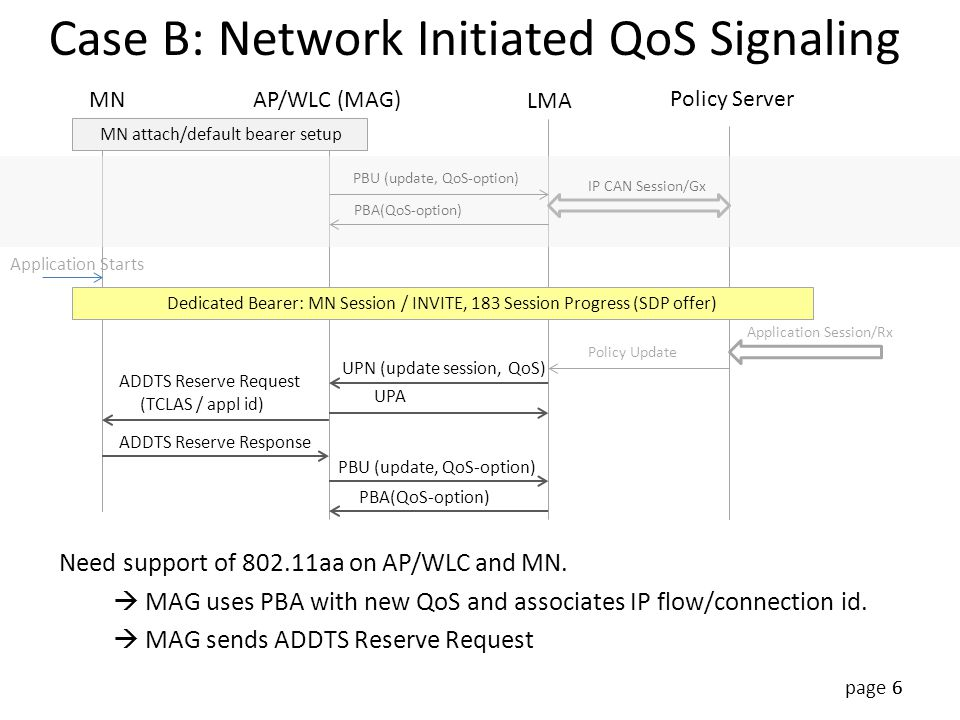 page 6 Case B: Network Initiated QoS Signaling 6 MNAP/WLC (MAG) LMA Policy Server MN attach/default bearer setup Dedicated Bearer: MN Session / INVITE