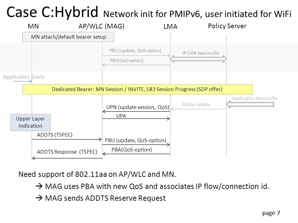 page 7 Case C:Hybrid Network init for PMIPv6, user initiated for WiFi 7 MNAP/WLC (MAG) LMA Policy Server MN attach/default bearer setup Dedicated Bear