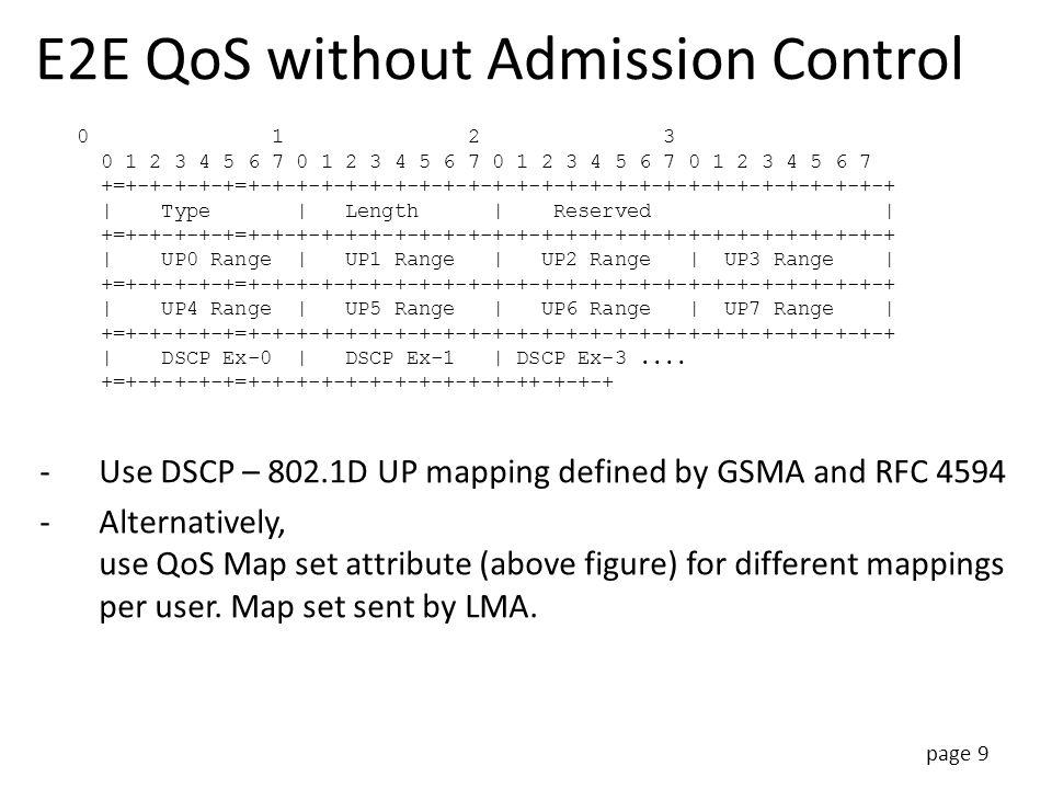 page 9 E2E QoS without Admission Control 0 1 2 3 0 1 2 3 4 5 6 7 0 1 2 3 4 5 6 7 0 1 2 3 4 5 6 7 0 1 2 3 4 5 6 7 +=+-+-+-+-+=+-+-+-+-+-+-+-+-+-+-+-+-+