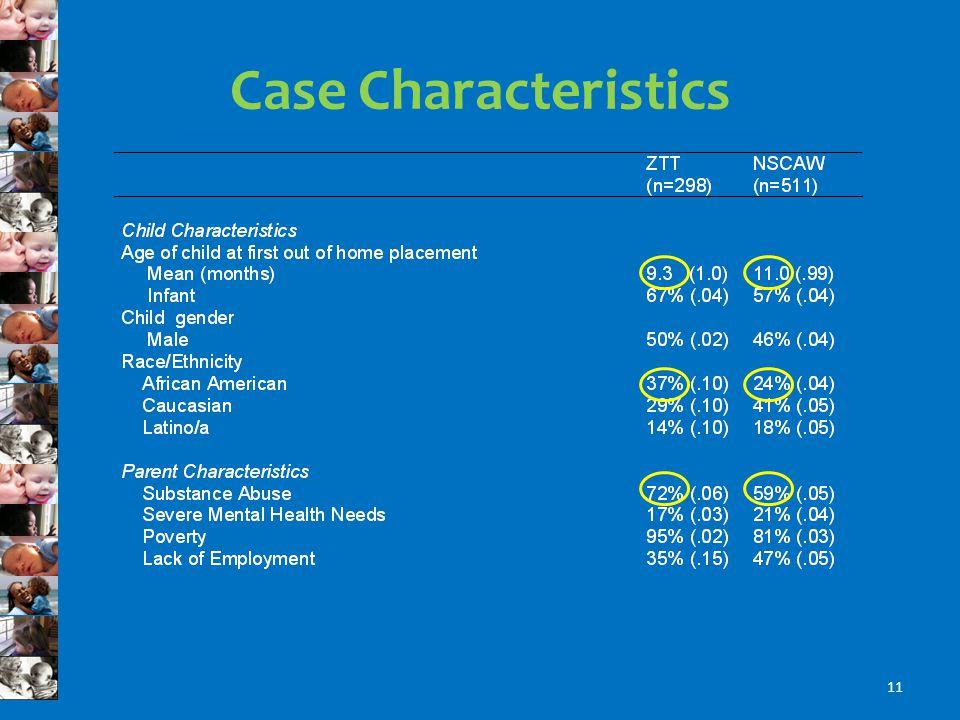 Case Characteristics 11