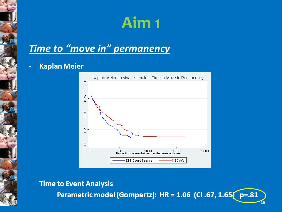 Aim 1 Time to move in permanency -Kaplan Meier -Time to Event Analysis Parametric model (Gompertz): HR = 1.06 (CI.67, 1.65) p=.81 18