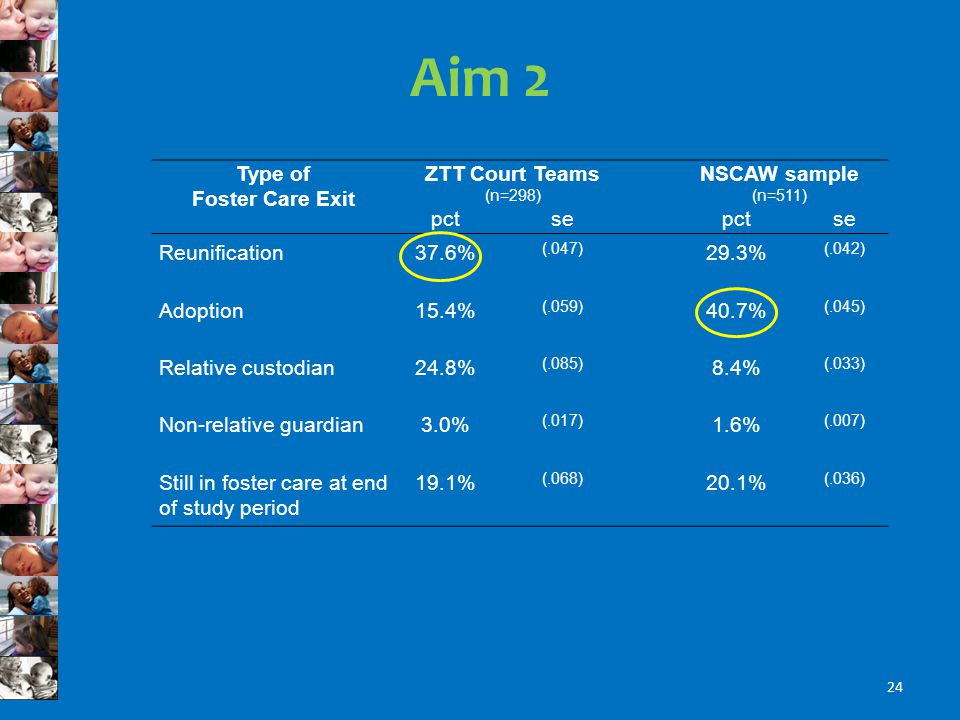 Aim 2 Type of Foster Care Exit ZTT Court Teams (n=298) NSCAW sample (n=511) pctsepctse Reunification37.6% (.047) 29.3% (.042) Adoption15.4% (.059) 40.7% (.045) Relative custodian24.8% (.085) 8.4% (.033) Non-relative guardian3.0% (.017) 1.6% (.007) Still in foster care at end of study period 19.1% (.068) 20.1% (.036) 24