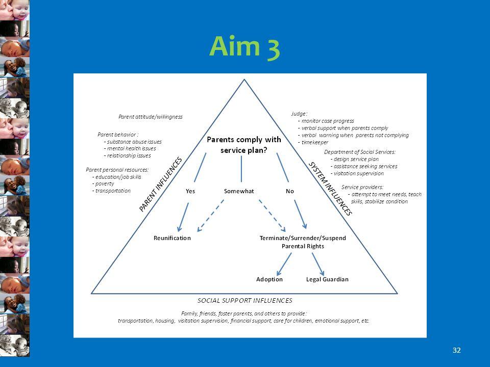 Aim 3 32