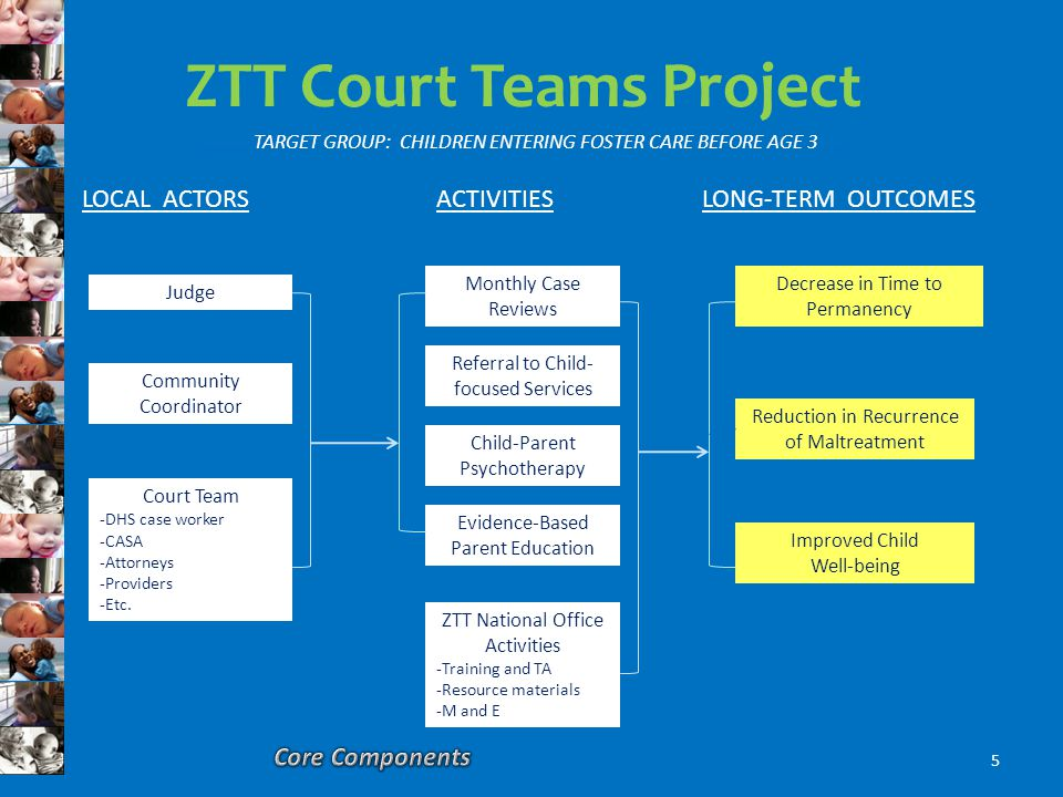 ZTT Court Teams Project Judge Community Coordinator Court Team -DHS case worker -CASA -Attorneys -Providers -Etc.