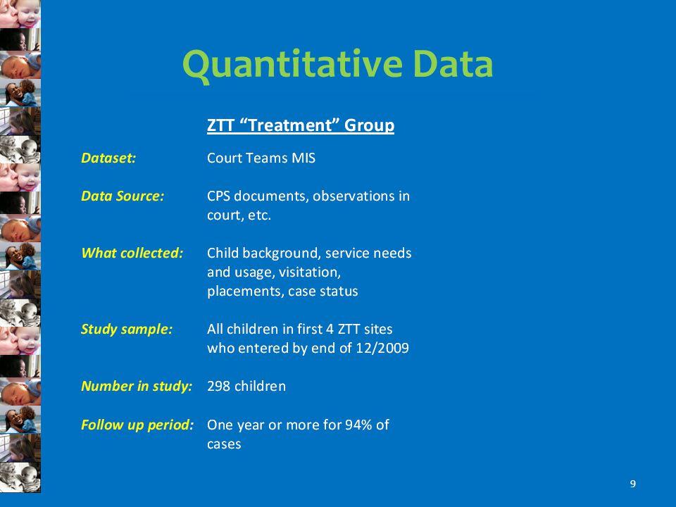 Quantitative Data 9