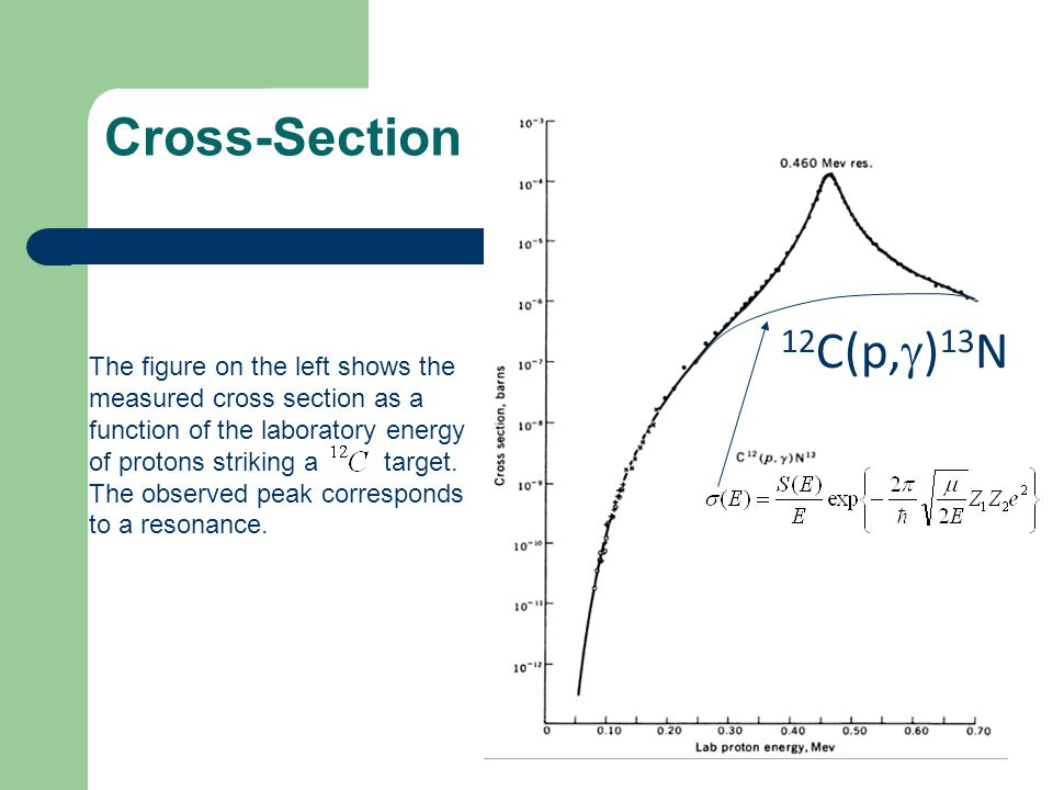 Cross-Section 12 C(p, ) 13 N The figure on the left shows the measured cross section as a function of the laboratory energy of protons striking a targ