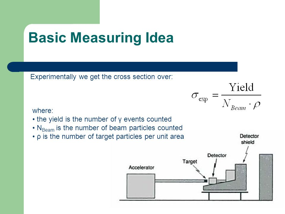 Basic Measuring Idea Experimentally we get the cross section over: where: the yield is the number of γ events counted N Beam is the number of beam par
