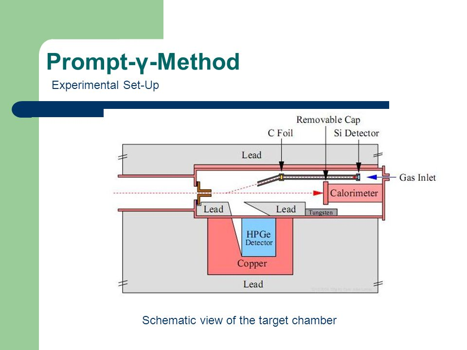 Prompt-γ-Method Schematic view of the target chamber Experimental Set-Up