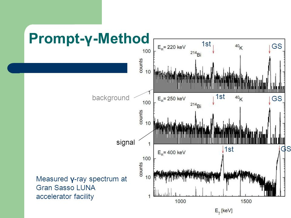 Prompt-γ-Method Measured γ-ray spectrum at Gran Sasso LUNA accelerator facility GS background signal 1st