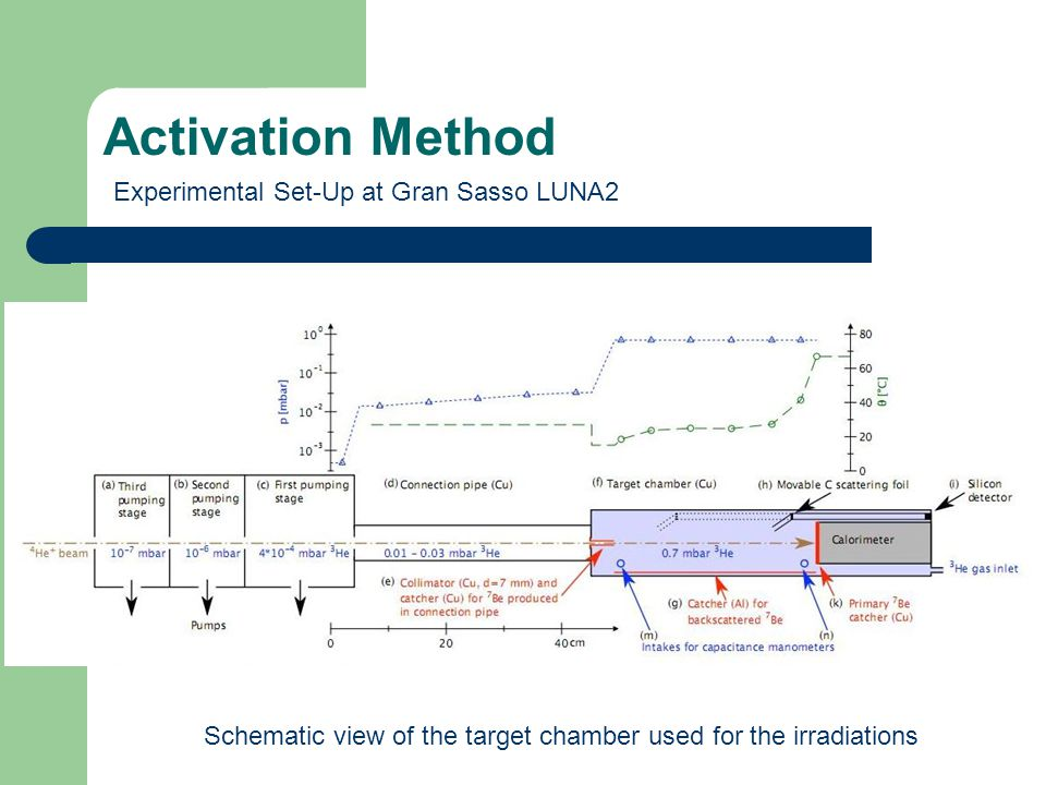 Activation Method Experimental Set-Up at Gran Sasso LUNA2 Schematic view of the target chamber used for the irradiations