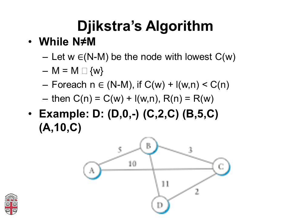 Djikstras Algorithm While NM –Let w (N-M) be the node with lowest C(w) –M = M {w} –Foreach n (N-M), if C(w) + l(w,n) < C(n) –then C(n) = C(w) + l(w,n)