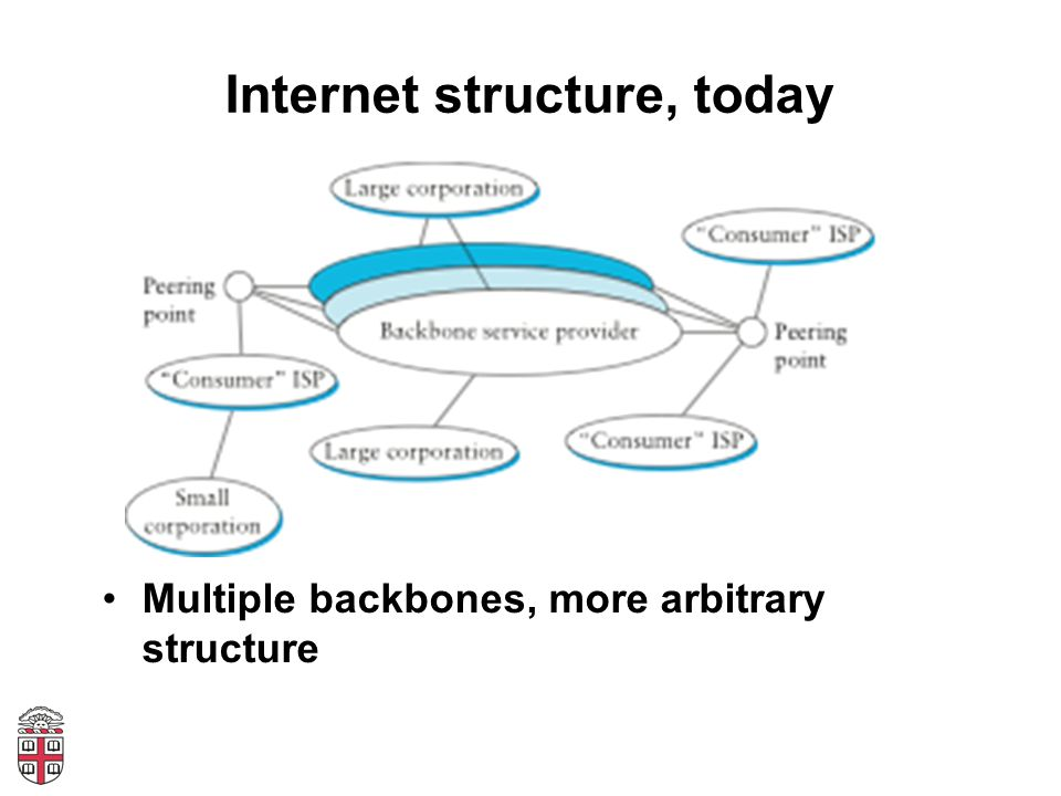 Internet structure, today Multiple backbones, more arbitrary structure