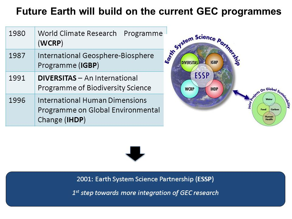 1980World Climate Research Programme (WCRP) 1987International Geosphere-Biosphere Programme (IGBP) 1991DIVERSITAS – An International Programme of Biod