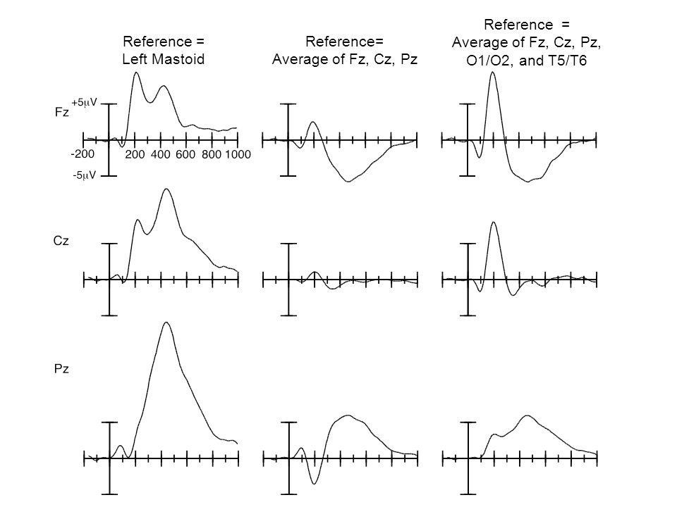 Reference = Left Mastoid Reference= Average of Fz, Cz, Pz Reference = Average of Fz, Cz, Pz, O1/O2, and T5/T6