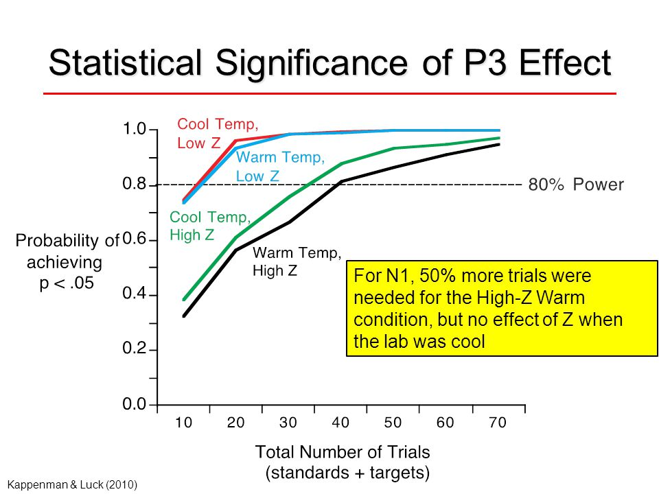Statistical Significance of P3 Effect For N1, 50% more trials were needed for the High-Z Warm condition, but no effect of Z when the lab was cool Kappenman & Luck (2010)
