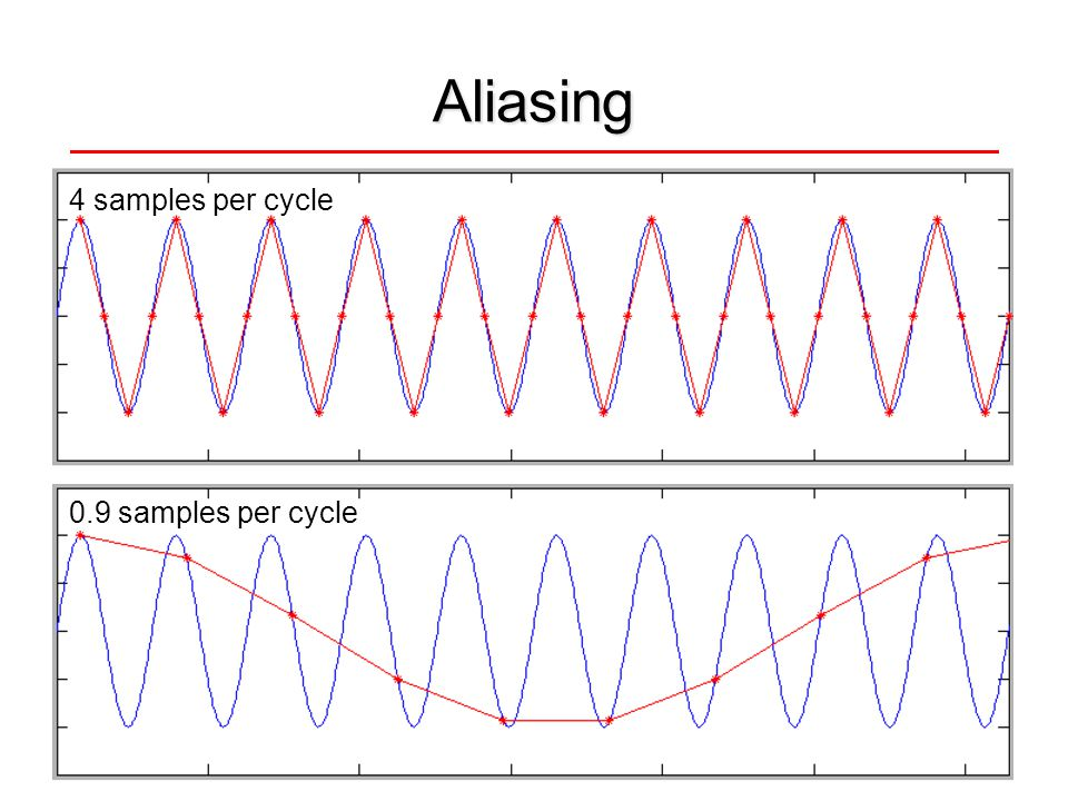 Aliasing 4 samples per cycle 0.9 samples per cycle