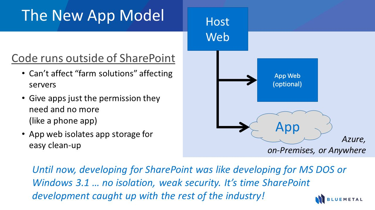 The New App Model Code runs outside of SharePoint Cant affect farm solutions affecting servers Give apps just the permission they need and no more (like a phone app) App web isolates app storage for easy clean-up App Azure, on-Premises, or Anywhere Host Web App Web (optional) Until now, developing for SharePoint was like developing for MS DOS or Windows 3.1 … no isolation, weak security.