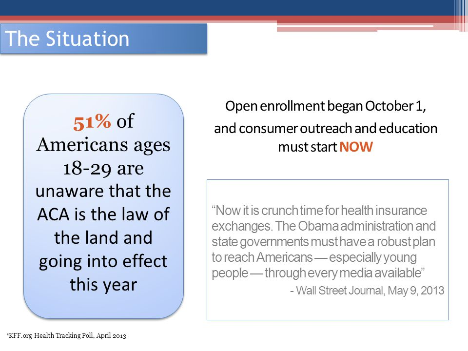 The Situation Open enrollment began October 1, and consumer outreach and education must start NOW 51% of Americans ages 18-29 are unaware that the ACA
