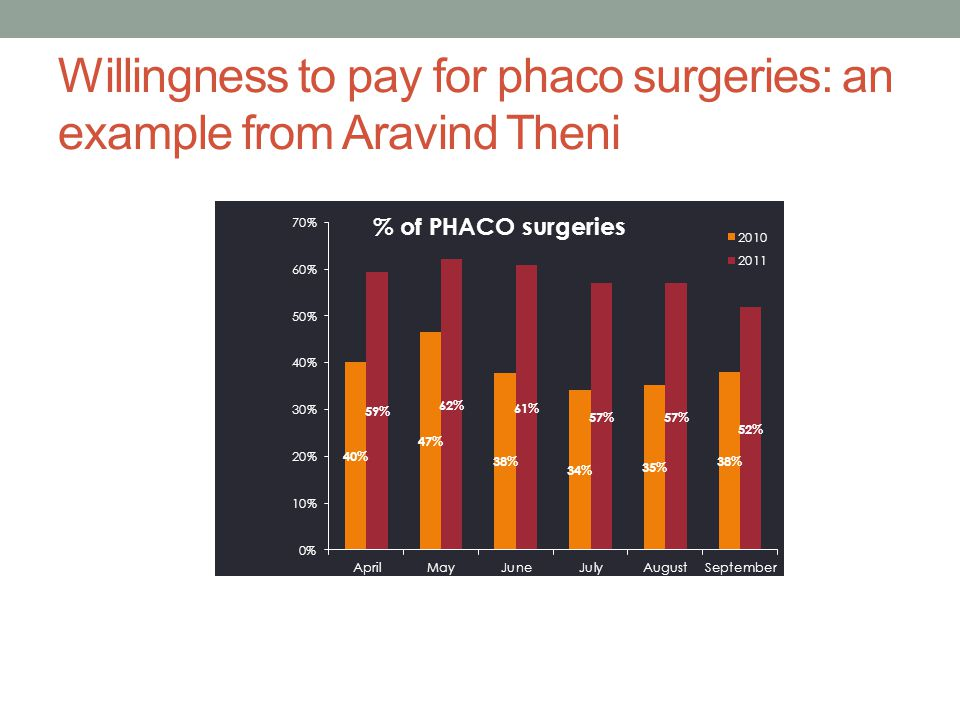Willingness to pay for phaco surgeries: an example from Aravind Theni Madurai9,082 Tiruvelveli9,224 Theni5,180 Coimbatore9,717 Pondicherry11,184 Revenue per Surgery