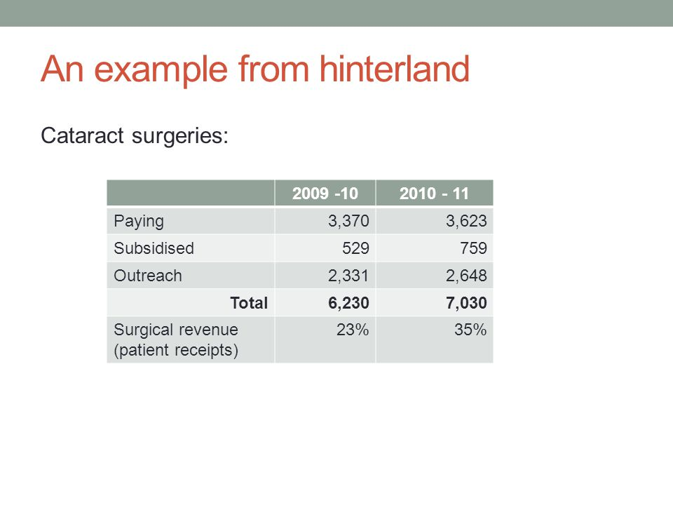 An example from hinterland Cataract surgeries: 2009 -102010 - 11 Paying3,3703,623 Subsidised529759 Outreach2,3312,648 Total6,2307,030 Surgical revenue