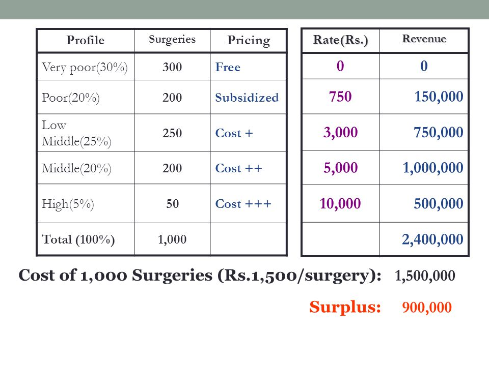 Profile Surgeries Pricing Very poor(30%)300Free Poor(20%)200Subsidized Low Middle(25%) 250Cost + Middle(20%)200Cost ++ High(5%)50Cost +++ Total (100%)1,000 Rate(Rs.)Revenue 00 750150,000 3,000750,000 5,0001,000,000 10,000500,000 2,400,000 Cost of 1,000 Surgeries (Rs.1,500/surgery): 1,500,000 Surplus: 900,000