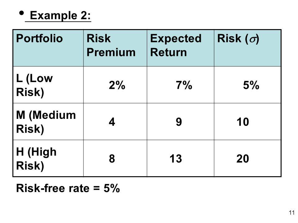 11 Example 2: PortfolioRisk Premium Expected Return Risk ( ) L (Low Risk) 2% 7% 5% M (Medium Risk) 4 9 10 H (High Risk) 8 13 20 Risk-free rate = 5%