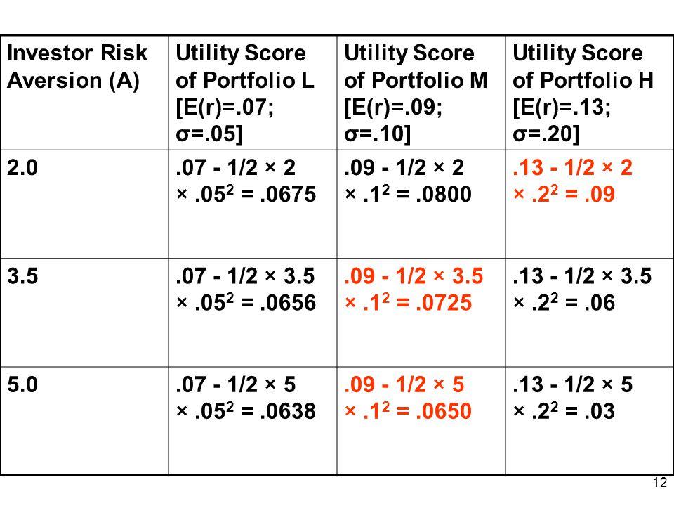 12 Investor Risk Aversion (A) Utility Score of Portfolio L [E(r)=.07; σ=.05] Utility Score of Portfolio M [E(r)=.09; σ=.10] Utility Score of Portfolio H [E(r)=.13; σ=.20] 2.0.07 - 1/2 × 2 ×.05 2 =.0675.09 - 1/2 × 2 ×.1 2 =.0800.13 - 1/2 × 2 ×.2 2 =.09 3.5.07 - 1/2 × 3.5 ×.05 2 =.0656.09 - 1/2 × 3.5 ×.1 2 =.0725.13 - 1/2 × 3.5 ×.2 2 =.06 5.0.07 - 1/2 × 5 ×.05 2 =.0638.09 - 1/2 × 5 ×.1 2 =.0650.13 - 1/2 × 5 ×.2 2 =.03