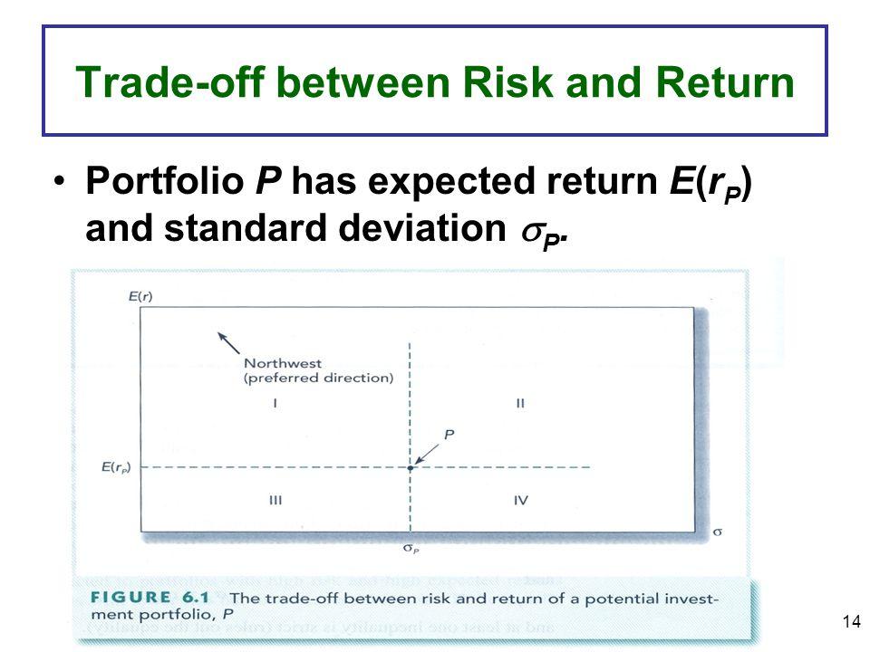 14 Trade-off between Risk and Return Portfolio P has expected return E(r P ) and standard deviation P.