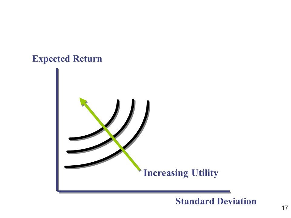 17 Expected Return Standard Deviation Increasing Utility