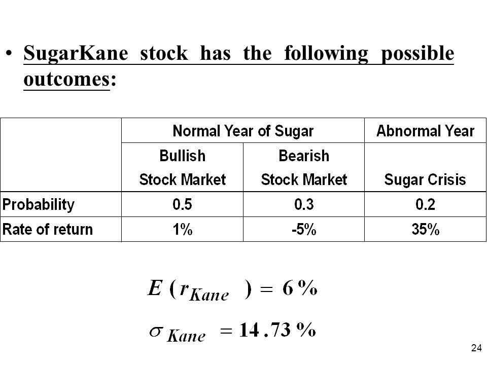 24 SugarKane stock has the following possible outcomes: