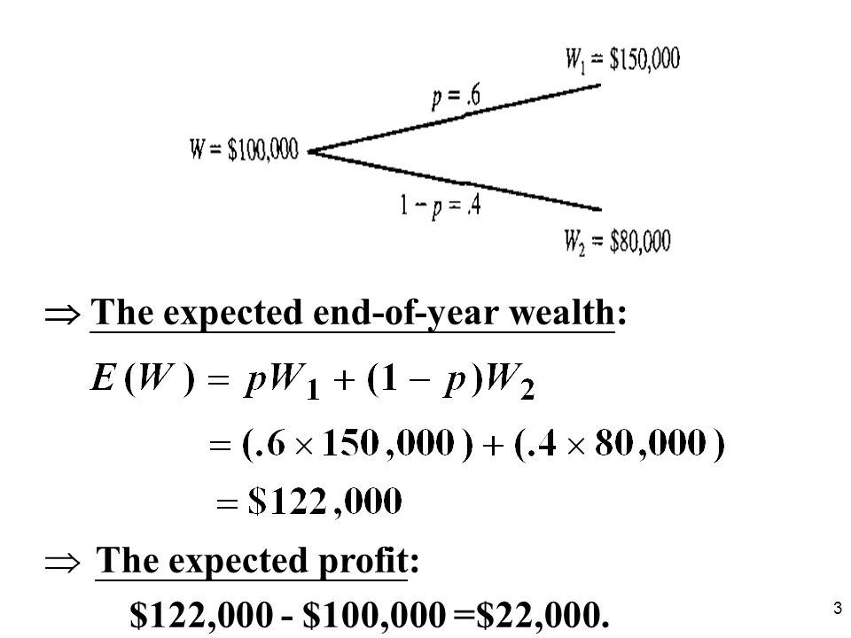 3 The expected end-of-year wealth: The expected profit: $122,000 - $100,000 =$22,000.