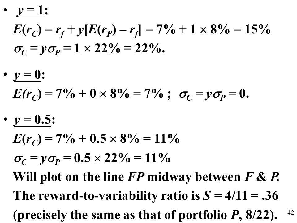 42 y = 1: E(r C ) = r f + y[E(r P ) – r f ] = 7% + 1 8% = 15% C = y P = 1 22% = 22%.