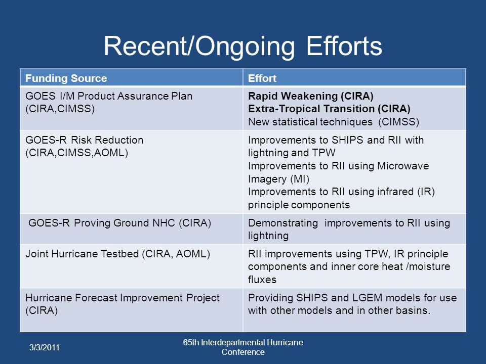 Recent/Ongoing Efforts Funding SourceEffort GOES I/M Product Assurance Plan (CIRA,CIMSS) Rapid Weakening (CIRA) Extra-Tropical Transition (CIRA) New s