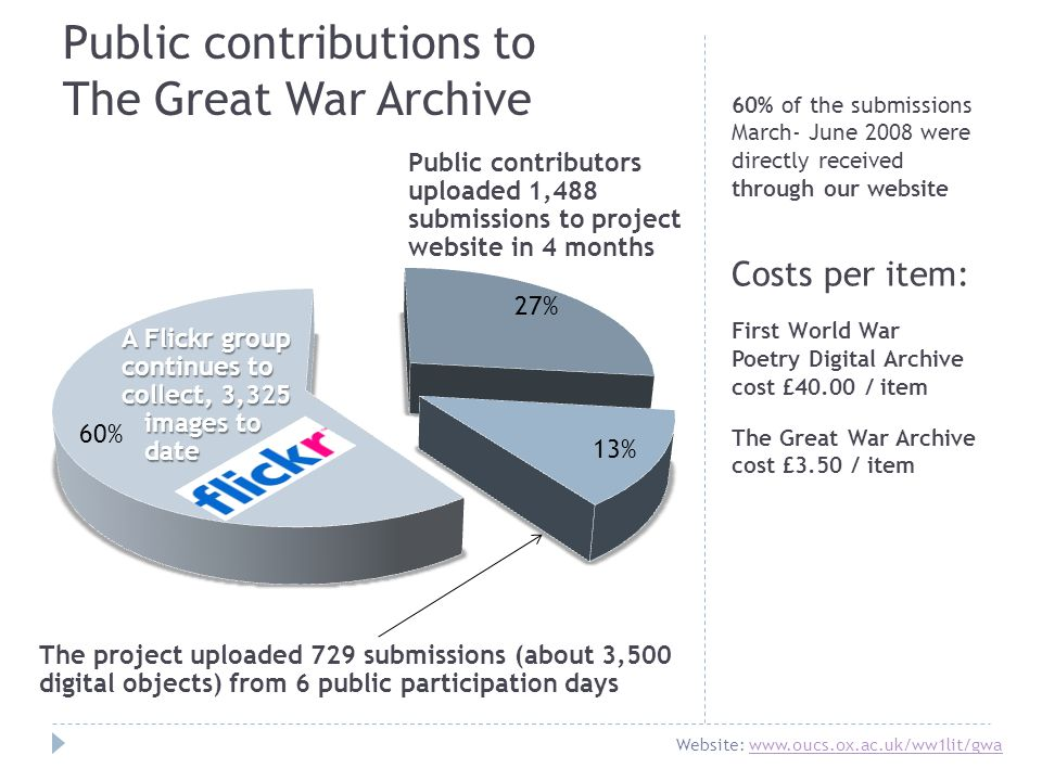 Public contributors uploaded 1,488 submissions to project website in 4 months The project uploaded 729 submissions (about 3,500 digital objects) from