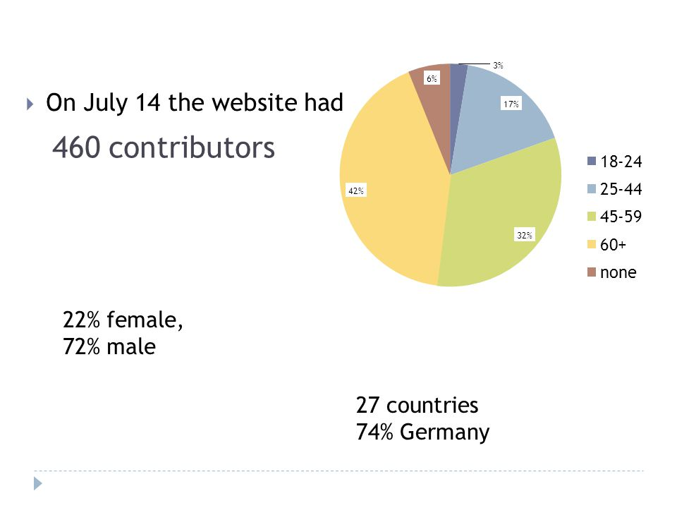 On July 14 the website had 460 contributors 27 countries 74% Germany 22% female, 72% male