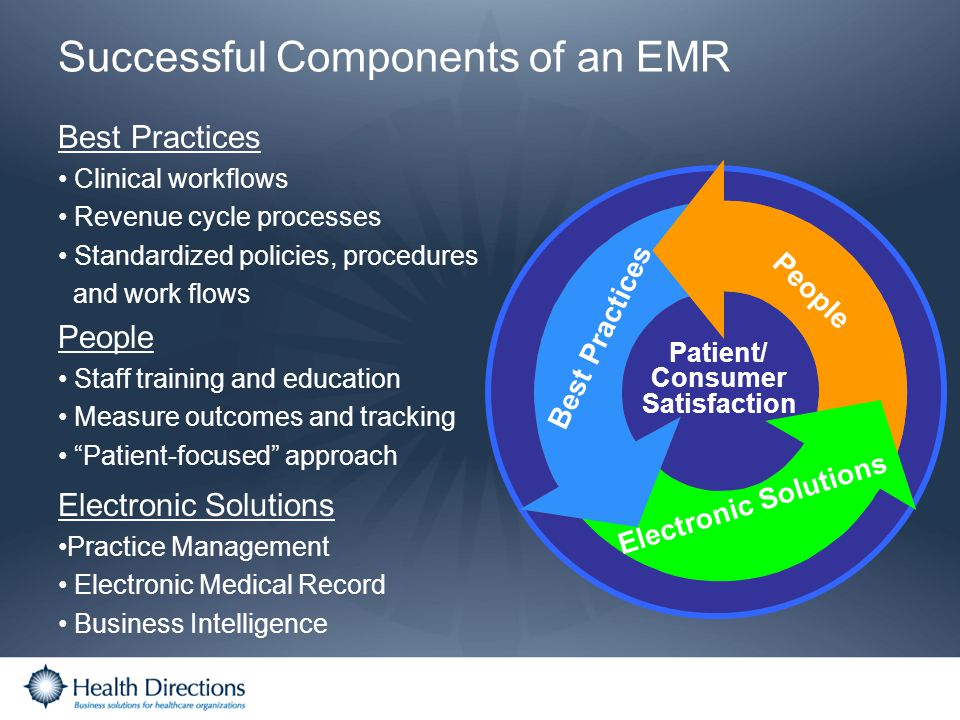 Successful Components of an EMR Best Practices Clinical workflows Revenue cycle processes Standardized policies, procedures and work flows People Staf